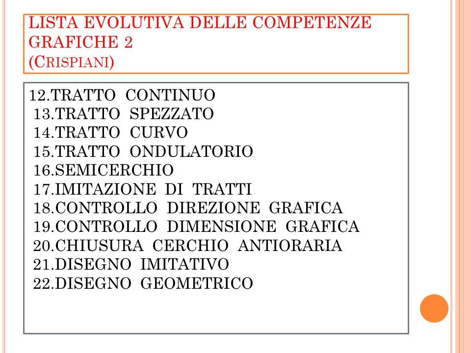 LISTA EVOLUTIVA DELLE COMPETENZE GRAFICHE 2 (C RISPIANI ) 12.TRATTO CONTINUO 13.TRATTO SPEZZATO 14.TRATTO CURVO 15.TRATTO ONDULATORIO 16.SEMICERCHIO 17.IMITAZIONE DI TRATTI 18.CONTROLLO DIREZIONE GRAFICA 19.CONTROLLO DIMENSIONE GRAFICA 20.CHIUSURA CERCHIO ANTIORARIA 21.DISEGNO IMITATIVO 22.DISEGNO GEOMETRICO