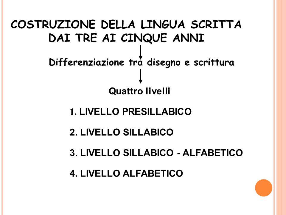 COSTRUZIONE DELLA LINGUA SCRITTA DAI TRE AI CINQUE ANNI Differenziazione tra disegno e scrittura Quattro livelli 1.