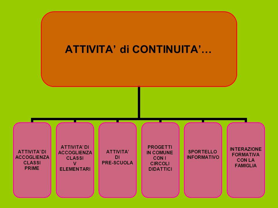 ATTIVITA' di CONTINUITA'… ATTIVITA' DI ACCOGLIENZA CLASSI PRIME ATTIVITA' DI ACCOGLIENZA CLASSI V ELEMENTARI ATTIVITA' DI PRE-SCUOLA PROGETTI IN COMUNE CON I CIRCOLI DIDATTICI SPORTELLO INFORMATIVO INTERAZIONE FORMATIVA CON LA FAMIGLIA