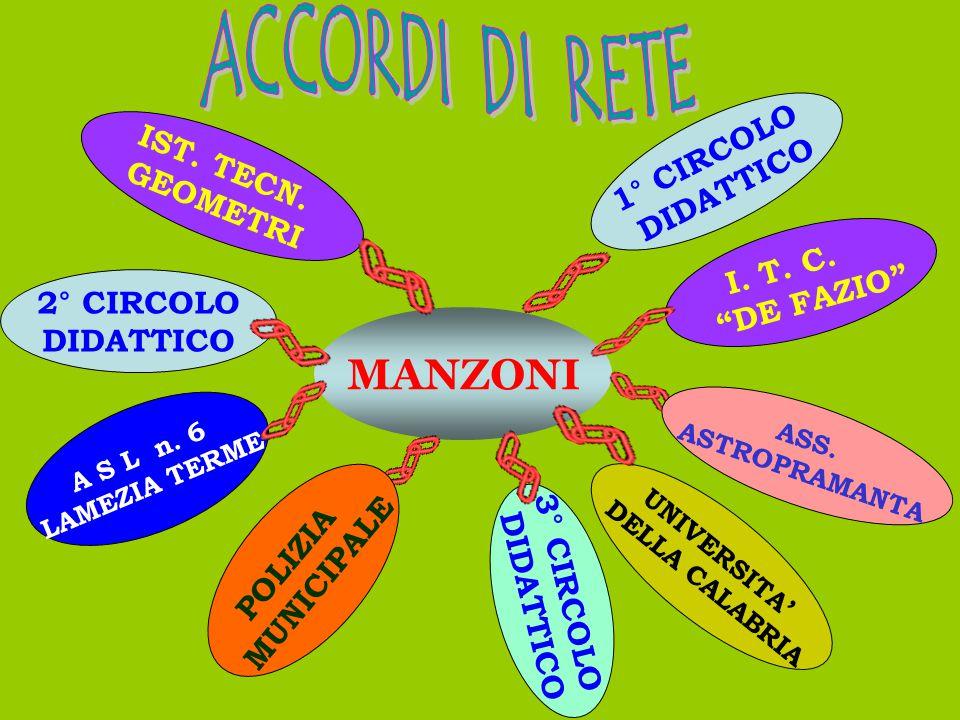 MANZONI I.T. C. DE FAZIO 2° CIRCOLO DIDATTICO IST.