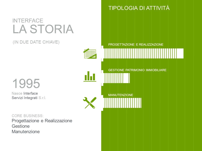 LA STORIA INTERFACE (IN DUE DATE CHIAVE) TIPOLOGIA DI ATTIVITÀ FACILITY MANAGEMENT PROGETTAZIONE E REALIZZAZIONE GESTIONE PATRIMONIO IMMOBILIARE 2012 Nasce Interface Facility Management S.r.l.