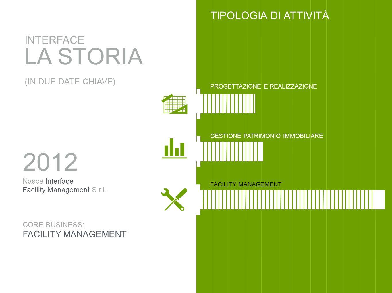LA STORIA INTERFACE (IN DUE DATE CHIAVE) TIPOLOGIA DI ATTIVITÀ FACILITY MANAGEMENT PROGETTAZIONE E REALIZZAZIONE GESTIONE PATRIMONIO IMMOBILIARE 2012