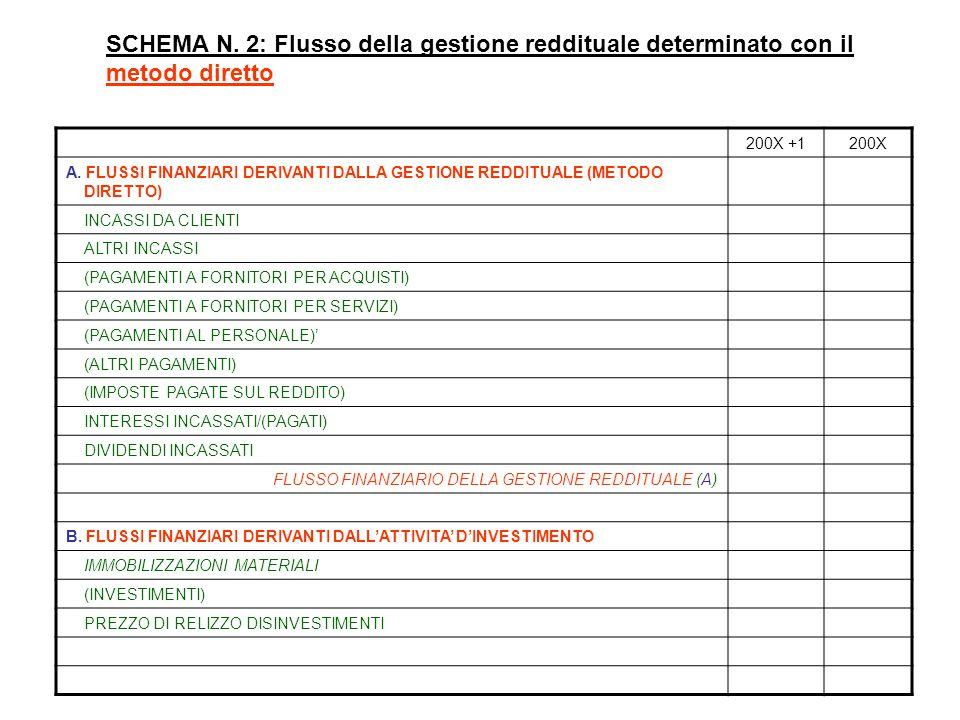 SCHEMA N. 2: Flusso della gestione reddituale determinato con il metodo diretto 200X +1200X A. FLUSSI FINANZIARI DERIVANTI DALLA GESTIONE REDDITUALE (