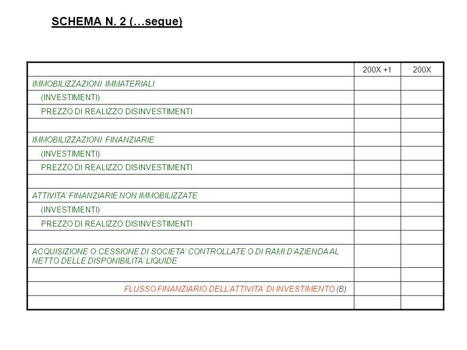 SCHEMA N. 2 (…segue) 200X +1200X IMMOBILIZZAZIONI IMMATERIALI (INVESTIMENTI) PREZZO DI REALIZZO DISINVESTIMENTI IMMOBILIZZAZIONI FINANZIARIE (INVESTIM