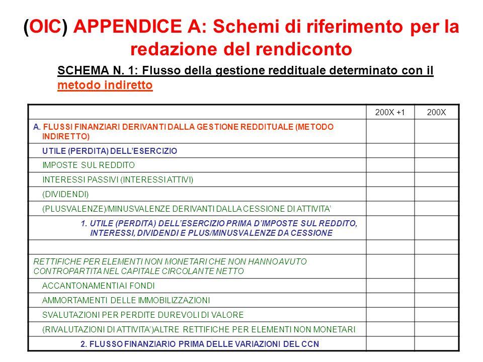 (OIC) APPENDICE A: Schemi di riferimento per la redazione del rendiconto SCHEMA N. 1: Flusso della gestione reddituale determinato con il metodo indir