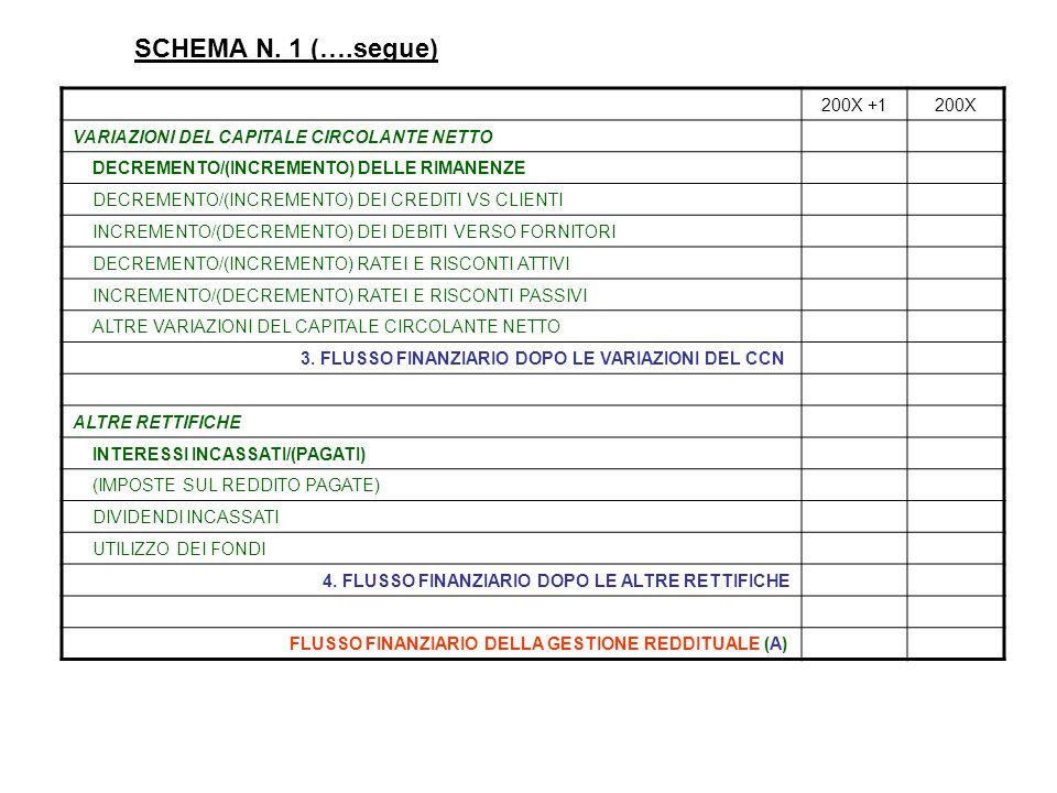 SCHEMA N. 1 (….segue) 200X +1200X VARIAZIONI DEL CAPITALE CIRCOLANTE NETTO DECREMENTO/(INCREMENTO) DELLE RIMANENZE DECREMENTO/(INCREMENTO) DEI CREDITI