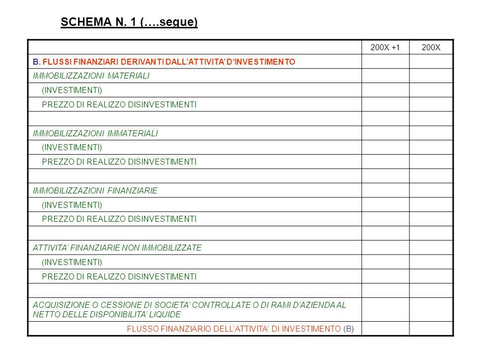 SCHEMA N. 1 (….segue) 200X +1200X B. FLUSSI FINANZIARI DERIVANTI DALL'ATTIVITA' D'INVESTIMENTO IMMOBILIZZAZIONI MATERIALI (INVESTIMENTI) PREZZO DI REA
