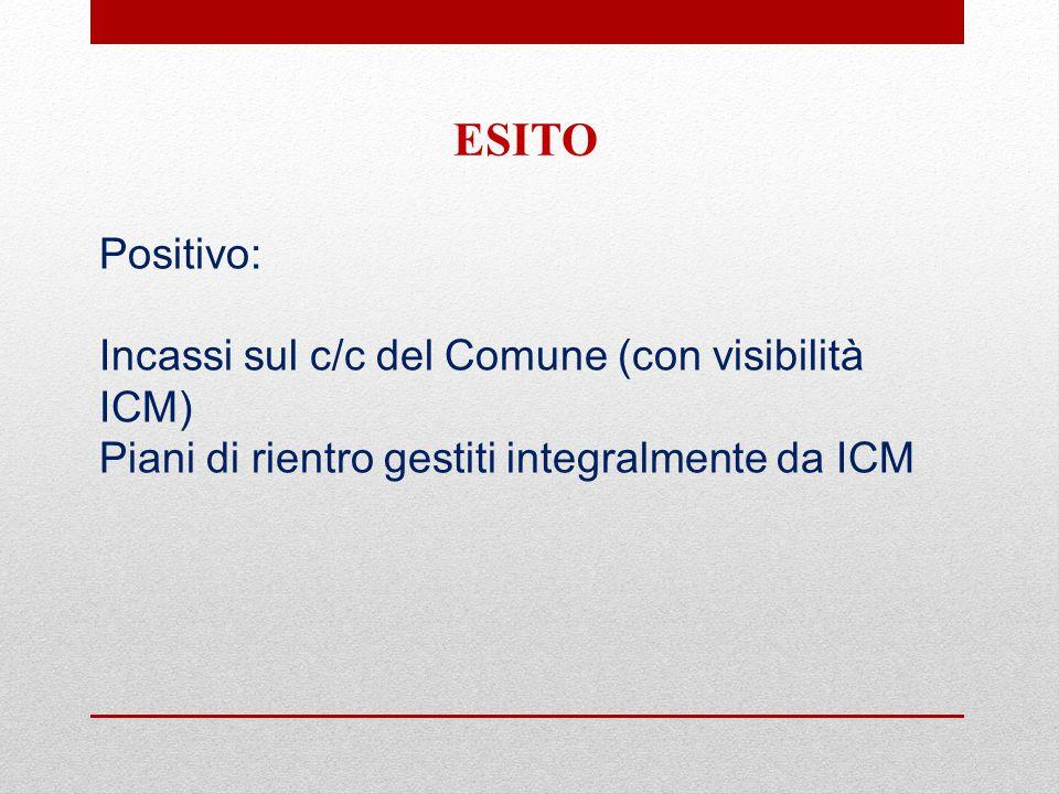 Positivo: Incassi sul c/c del Comune (con visibilità ICM) Piani di rientro gestiti integralmente da ICM ESITO