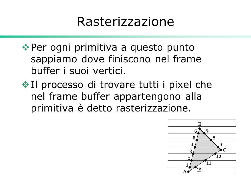 Rasterizzazione  Per ogni primitiva a questo punto sappiamo dove finiscono nel frame buffer i suoi vertici.