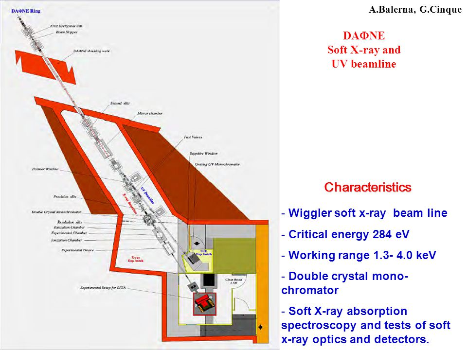 Characteristics - Wiggler soft x-ray beam line - Critical energy 284 eV - Working range 1.3- 4.0 keV - Double crystal mono- chromator - Soft X-ray absorption spectroscopy and tests of soft x-ray optics and detectors.