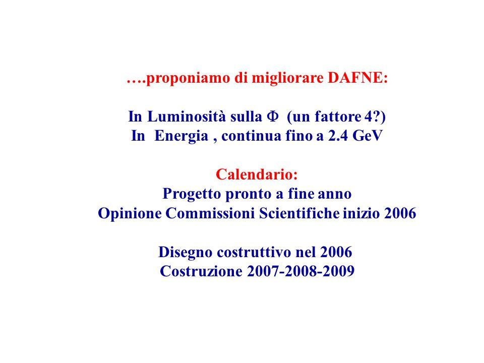 ….proponiamo di migliorare DAFNE: In Luminosità sulla  (un fattore 4 ) In Energia, continua fino a 2.4 GeV Calendario: Progetto pronto a fine anno Opinione Commissioni Scientifiche inizio 2006 Disegno costruttivo nel 2006 Costruzione 2007-2008-2009