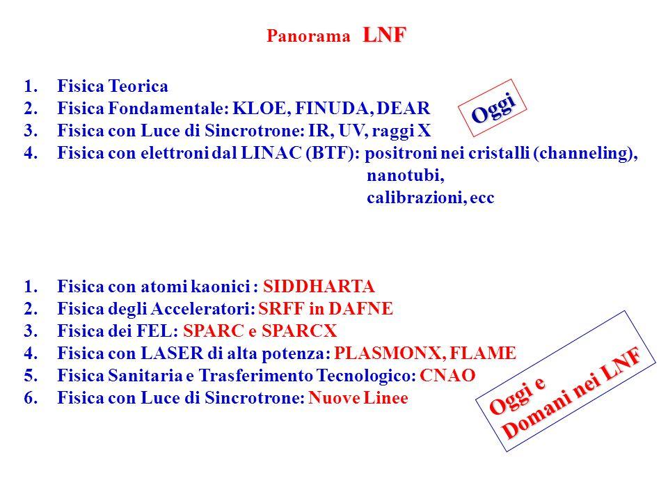 LNF Panorama LNF 1.Fisica Teorica 2.Fisica Fondamentale: KLOE, FINUDA, DEAR 3.Fisica con Luce di Sincrotrone: IR, UV, raggi X 4.Fisica con elettroni dal LINAC (BTF): positroni nei cristalli (channeling), nanotubi, calibrazioni, ecc 1.Fisica con atomi kaonici : SIDDHARTA 2.Fisica degli Acceleratori: SRFF in DAFNE 3.Fisica dei FEL: SPARC e SPARCX 4.Fisica con LASER di alta potenza: PLASMONX, FLAME 5.Fisica Sanitaria e Trasferimento Tecnologico: CNAO 6.Fisica con Luce di Sincrotrone: Nuove Linee Oggi Oggi e Domani nei LNF