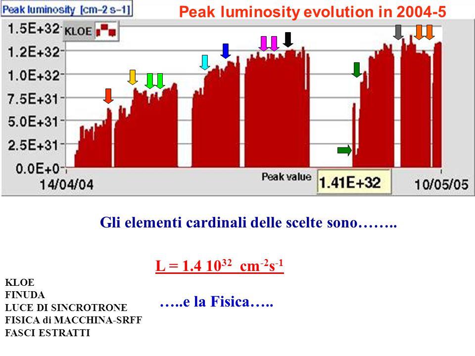 Peak luminosity evolution in 2004-5 Gli elementi cardinali delle scelte sono…….. L = 1.4 10 32 cm -2 s -1 …..e la Fisica….. KLOE FINUDA LUCE DI SINCRO