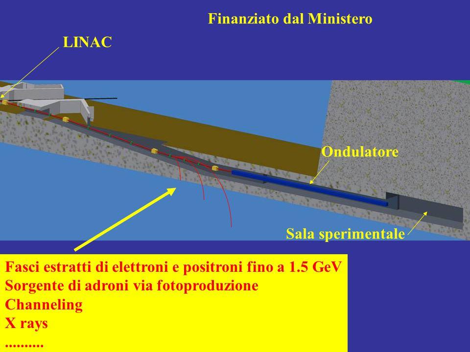 Fasci estratti di elettroni e positroni fino a 1.5 GeV Sorgente di adroni via fotoproduzione Channeling X rays.......... LINAC Finanziato dal Minister