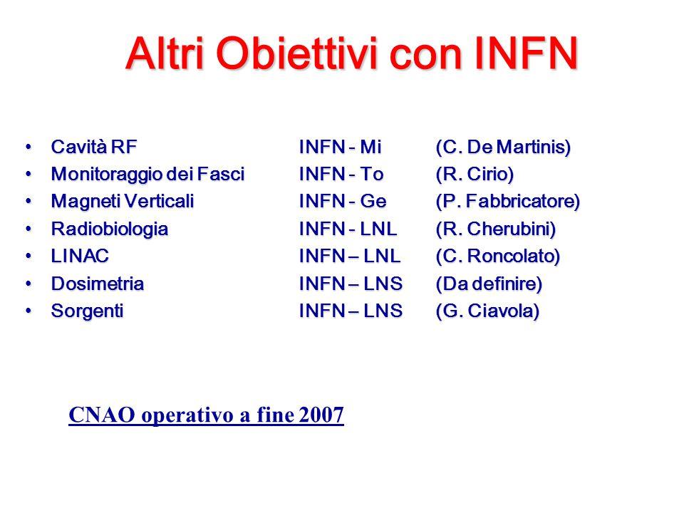 Altri Obiettivi con INFN Cavità RFINFN - Mi(C. De Martinis)Cavità RFINFN - Mi(C. De Martinis) Monitoraggio dei FasciINFN - To(R. Cirio)Monitoraggio de