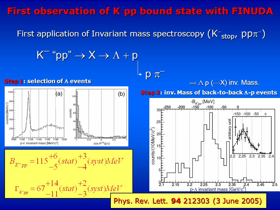 First application of Invariant mass spectroscopy (K  stop, pp  ) First observation of K  pp bound state with FINUDA K  pp  X    p p    p (  X) inv.