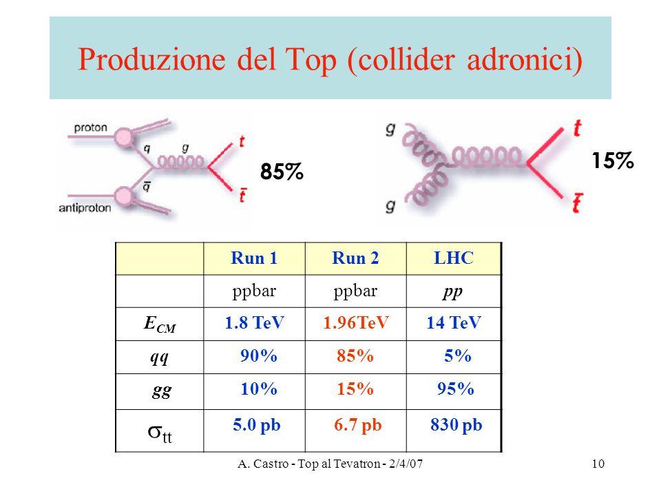A. Castro - Top al Tevatron - 2/4/0710 Produzione del Top (collider adronici) Run 1Run 2LHC ppbar pp E CM 1.8 TeV1.96TeV14 TeV qq 90%85% 5% gg 10%15%