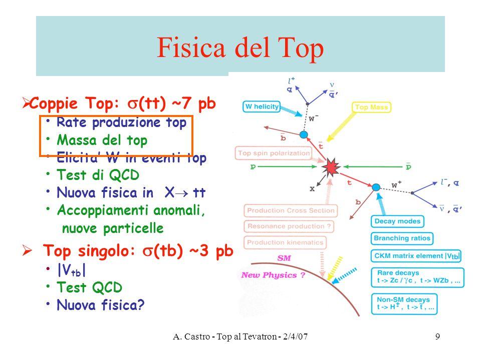 A.Castro - Top al Tevatron - 2/4/0730 Risonanze tt .
