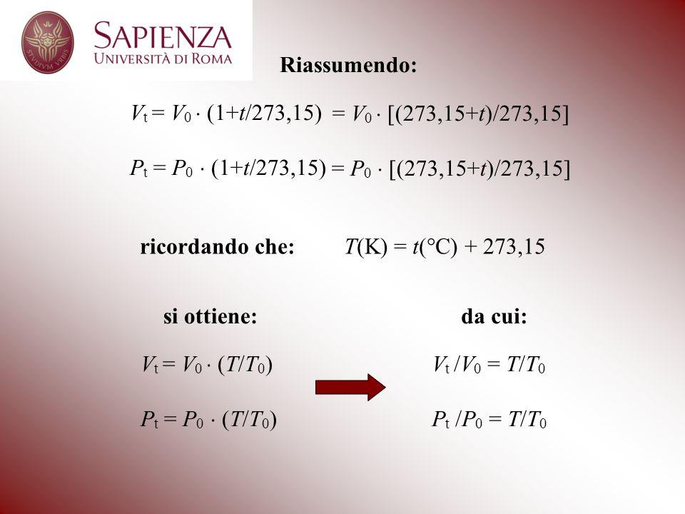Riassumendo: V t = V 0  (1+t/273,15) P t = P 0  (1+t/273,15) = V 0  [(273,15+t)/273,15] = P 0  [(273,15+t)/273,15] ricordando che: T(K) = t(°C) + 273,15 si ottiene: V t = V 0  (T/T 0 ) P t = P 0  (T/T 0 ) da cui: V t /V 0 = T/T 0 P t /P 0 = T/T 0