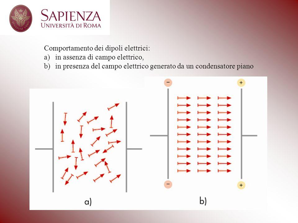 Comportamento dei dipoli elettrici: a)in assenza di campo elettrico, b)in presenza del campo elettrico generato da un condensatore piano
