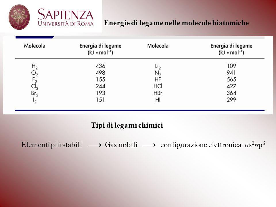 Tipi di legami chimici Elementi più stabiliGas nobiliconfigurazione elettronica: ns 2 np 6