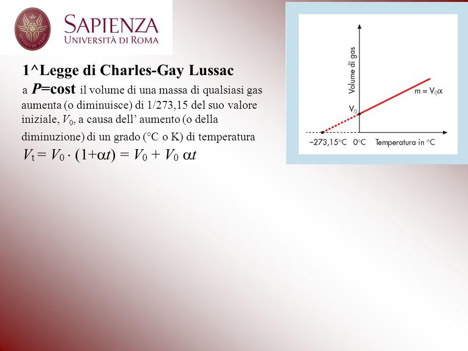 1^Legge di Charles-Gay Lussac a P=cost il volume di una massa di qualsiasi gas aumenta (o diminuisce) di 1/273,15 del suo valore iniziale, V 0, a causa dell' aumento (o della diminuzione) di un grado (°C o K) di temperatura V t = V 0  (1+  t) = V 0 + V 0  t