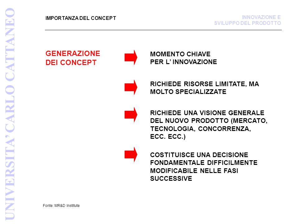 METODO PER LA RICERCA DEI PROBLEMI Fonte: Fonte:Product Design Devel., Ulrich/Eppinger CVALUTARE TUTTE LE POSSIBILITÀ TROVATE, SIGNIFICA: ESPLORAZIONE SISTEMATICA (TECNICA ALBERO DI CLASSIFICAZIONE) RICERCA DI POSSIBILI COMBINAZIONI (TECNICA TAVOLA DELLE COMBINAZIONI) VALUTAZIONE DI MASSIMA DEGLI ASPETTI NEGATIVI (IMPATTO AMBIENTA LE, REPERIBILITÀ MATERIALI, ECC.) VALUTAZIONE DI MASSIMA DELLA FATTIBILITÀ ELIMINAZIONE DI SOLUZIONI IMPERCORRIBILI VALUTAZIONE DI MASSIMA DEI COSTI UNIVERSITA' CARLO CATTANEO INNOVAZIONE E SVILUPPO DEL PRODOTTO