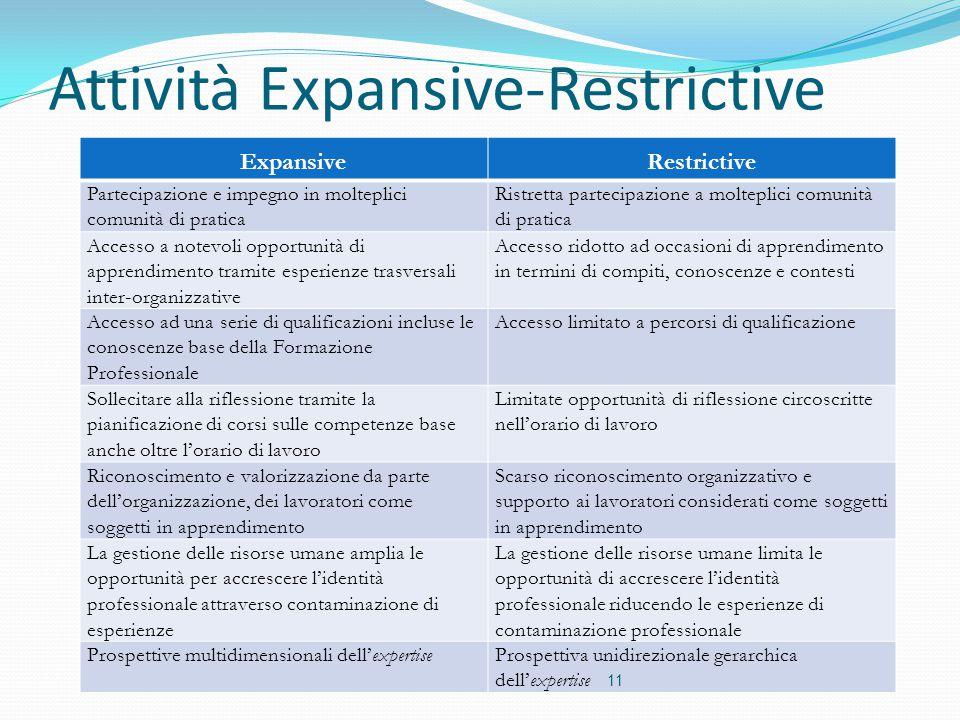 Attività Expansive-Restrictive ExpansiveRestrictive Partecipazione e impegno in molteplici comunità di pratica Ristretta partecipazione a molteplici c