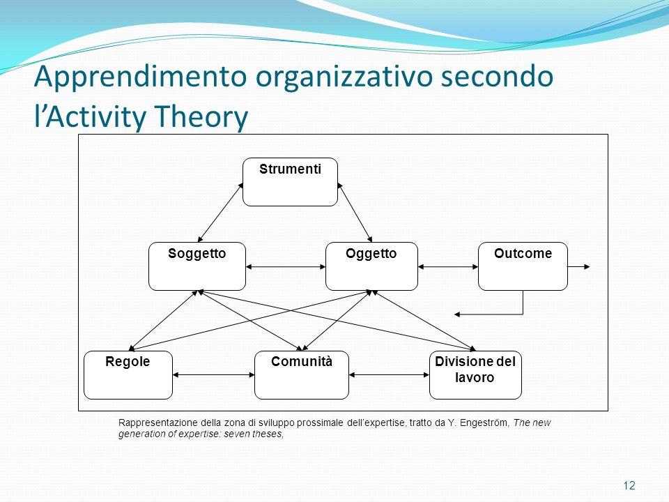 Apprendimento organizzativo secondo l'Activity Theory 12 SoggettoOggetto Strumenti Outcome RegoleComunitàDivisione del lavoro Rappresentazione della z