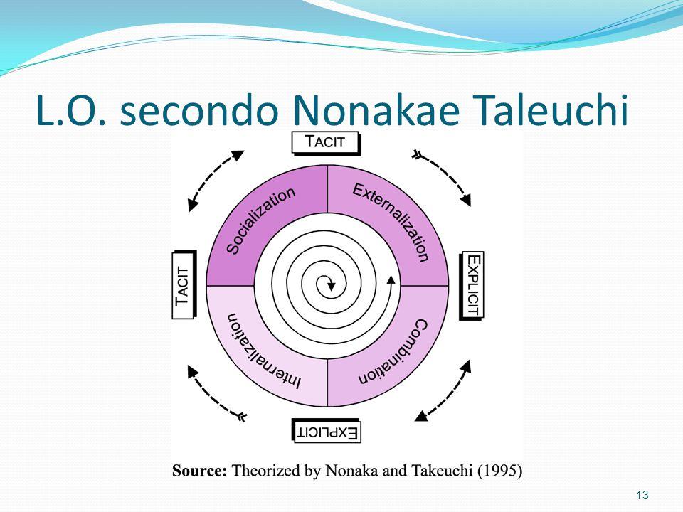 L.O. secondo Nonakae Taleuchi 13