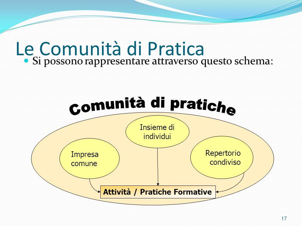 Le Comunità di Pratica Si possono rappresentare attraverso questo schema: 17 Impresa comune Insieme di individui Repertorio condiviso Attività / Prati