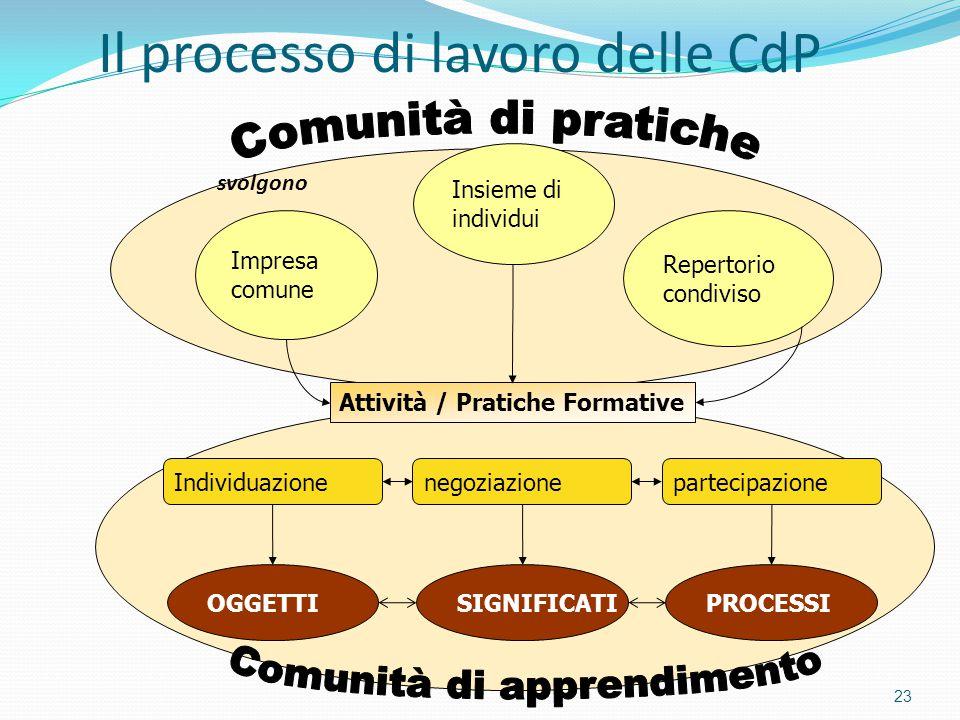 Il processo di lavoro delle CdP 23 Impresa comune Insieme di individui Repertorio condiviso Attività / Pratiche Formative Individuazionepartecipazione