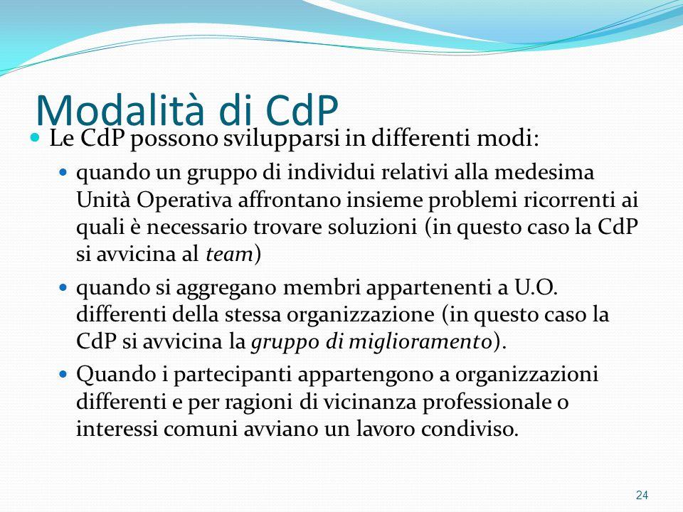 Modalità di CdP Le CdP possono svilupparsi in differenti modi: quando un gruppo di individui relativi alla medesima Unità Operativa affrontano insieme