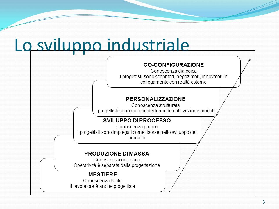 Lo sviluppo industriale 3 MESTIERE Conoscenza tacita Il lavoratore è anche progettista PRODUZIONE DI MASSA Conoscenza articolata Operatività è separat