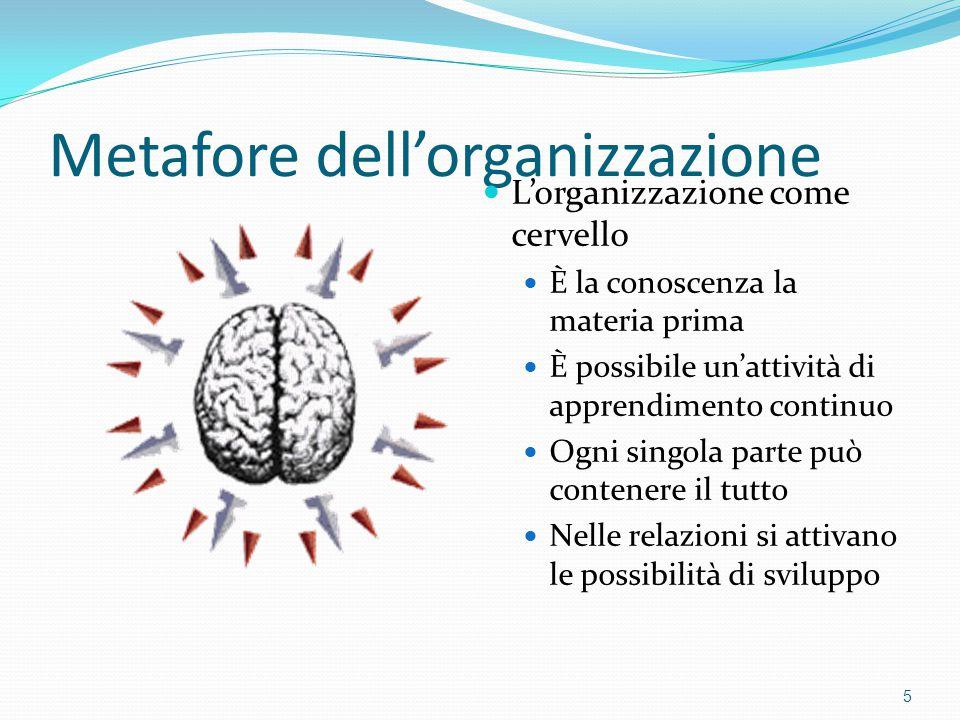 Metafore dell'organizzazione L'organizzazione come cervello È la conoscenza la materia prima È possibile un'attività di apprendimento continuo Ogni si