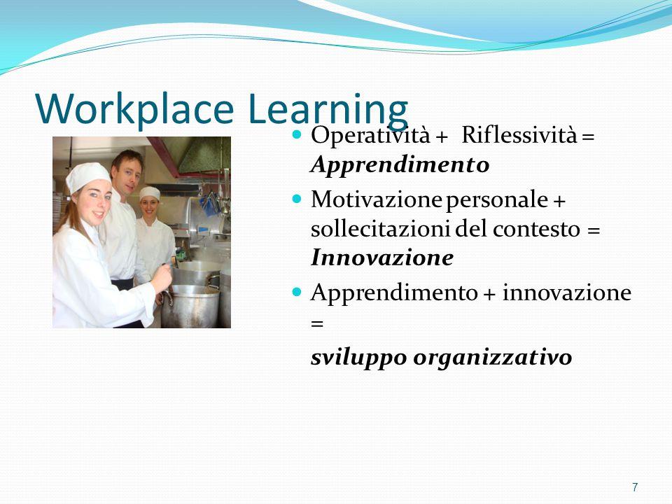 Workplace Learning Operatività + Riflessività = Apprendimento Motivazione personale + sollecitazioni del contesto = Innovazione Apprendimento + innova