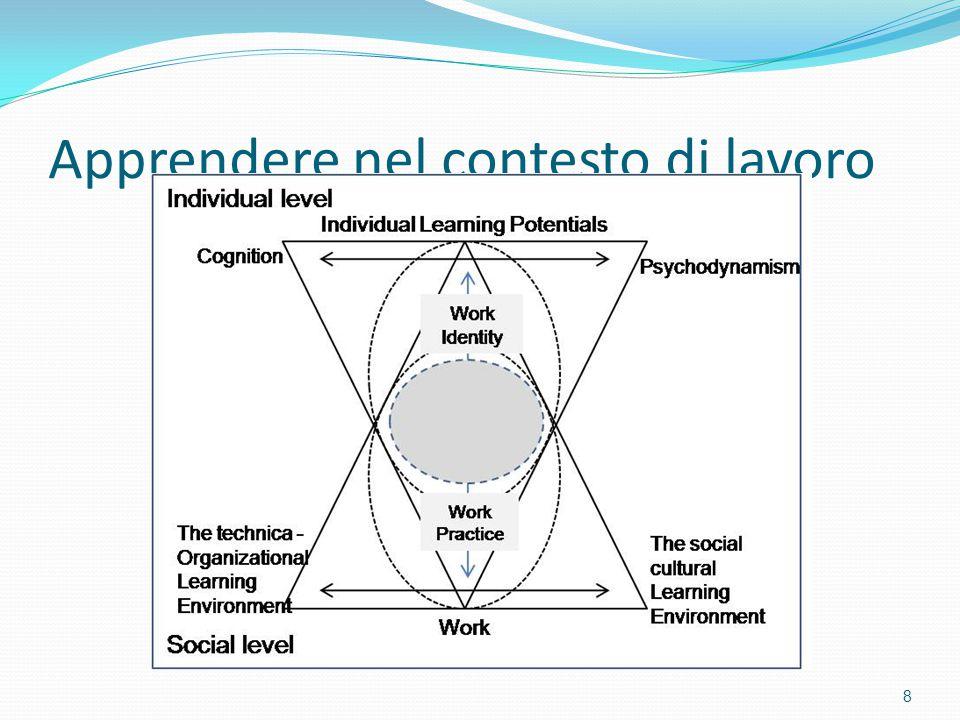 L'apprendimento come… L'apprendimento non va inteso come un'acquisizione di conoscenze in sé, ma soprattutto come un processo che modifica il cambiamento del singolo e struttura le sua identità a partire dalle sue esperienze e dal significato che attribuisce al proprio fare, all'interno del proprio contesto sociale di riferimento.