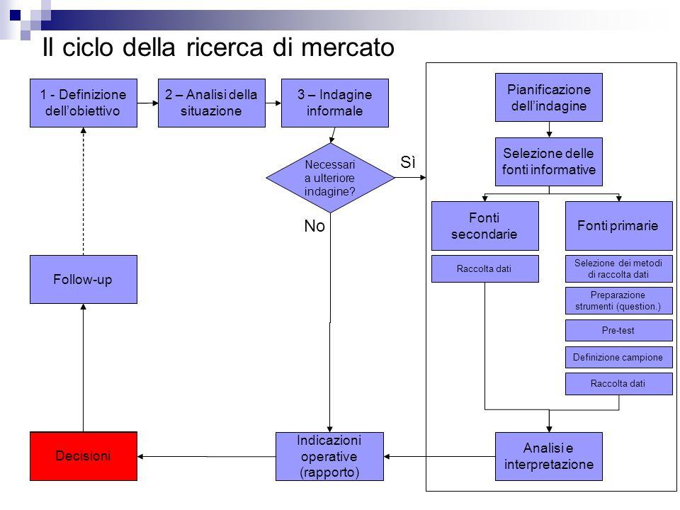 Il ciclo della ricerca di mercato 1 - Definizione dell'obiettivo 2 – Analisi della situazione 3 – Indagine informale Necessari a ulteriore indagine.