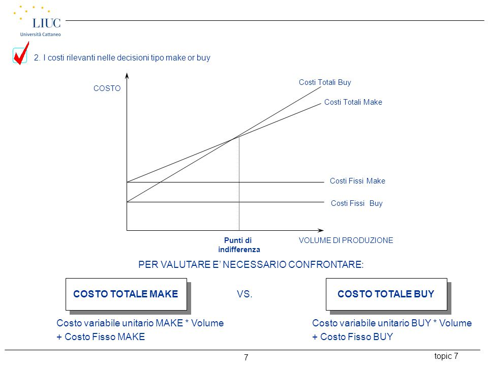 topic 7 7 Costi Totali Buy Costi Totali Make Costi Fissi Buy Costi Fissi Make Punti di indifferenza VOLUME DI PRODUZIONE COSTO PER VALUTARE E' NECESSA