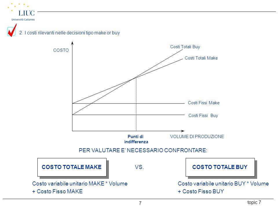 topic 7 8 Costo Var.unitario BUY * Qi + Costi Fissi BUY = Costo Var.