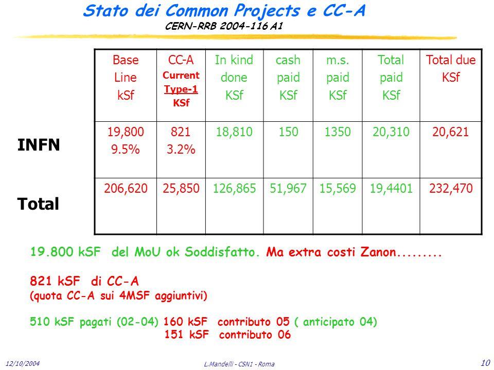 12/10/2004 L.Mandelli - CSN1 - Roma 10 Stato dei Common Projects e CC-A CERN-RRB 2004-116 A1 19.800 kSF del MoU ok Soddisfatto.