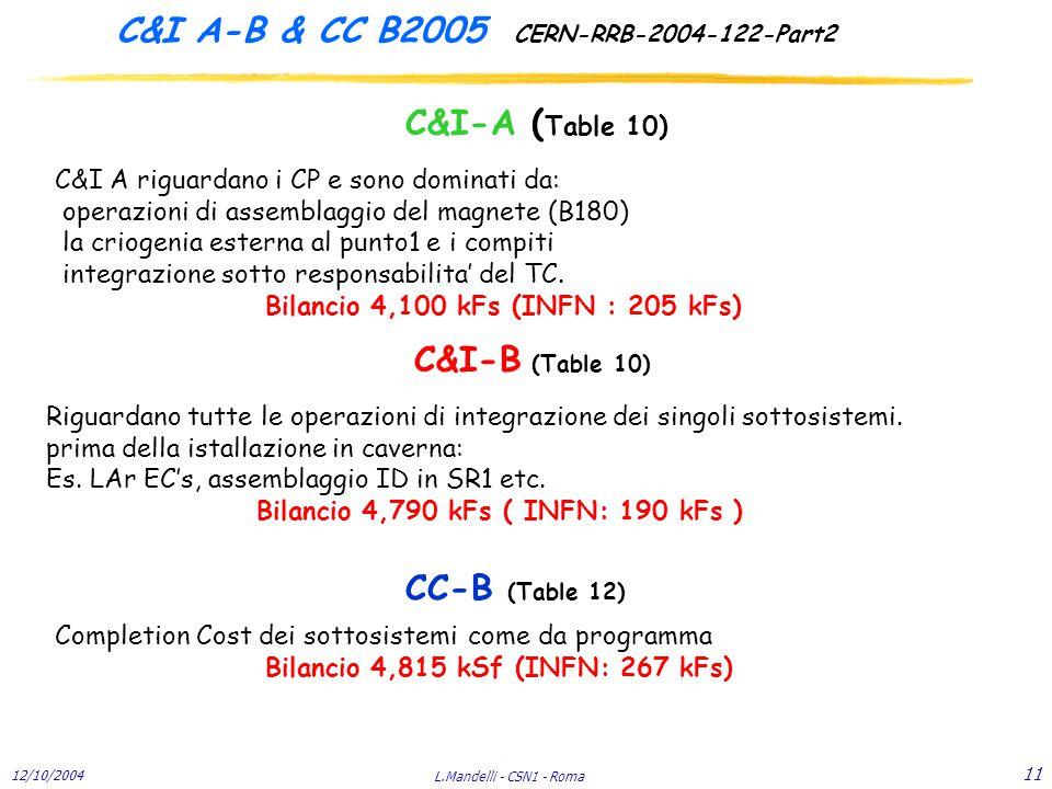12/10/2004 L.Mandelli - CSN1 - Roma 11 C&I A-B & CC B2005 CERN-RRB-2004-122-Part2 C&I-A ( Table 10) C&I-B (Table 10) C&I A riguardano i CP e sono dominati da: operazioni di assemblaggio del magnete (B180) la criogenia esterna al punto1 e i compiti integrazione sotto responsabilita' del TC.