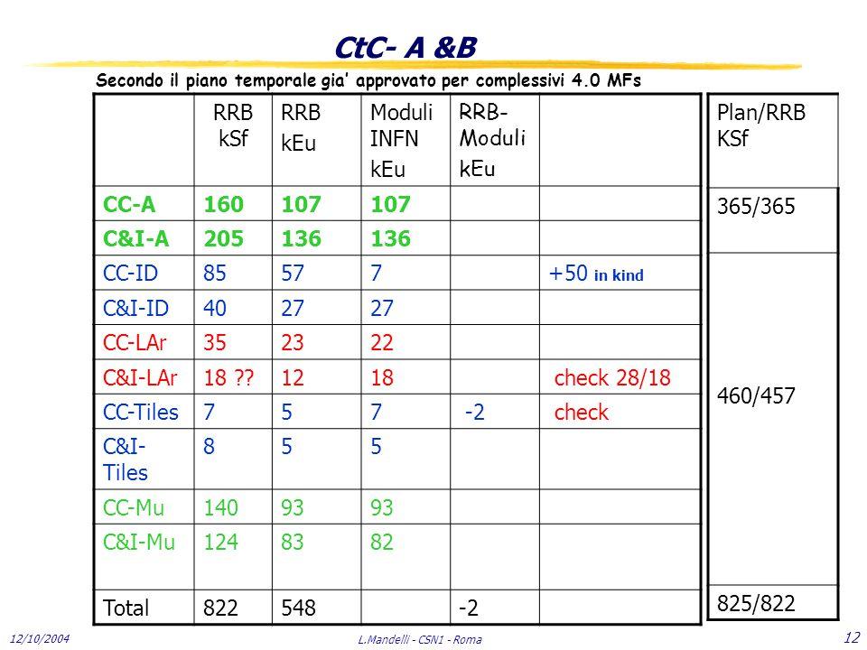 12/10/2004 L.Mandelli - CSN1 - Roma 12 CtC- A &B Secondo il piano temporale gia' approvato per complessivi 4.0 MFs RRB kSf RRB kEu Moduli INFN kEu RRB- Moduli kEu CC-A160107 C&I-A205136 CC-ID85577+50 in kind C&I-ID4027 CC-LAr352322 C&I-LAr18 ??1218 check 28/18 CC-Tiles757 -2 check C&I- Tiles 855 CC-Mu14093 C&I-Mu1248382 Total822548-2 Plan/RRB KSf 365/365 460/457 825/822