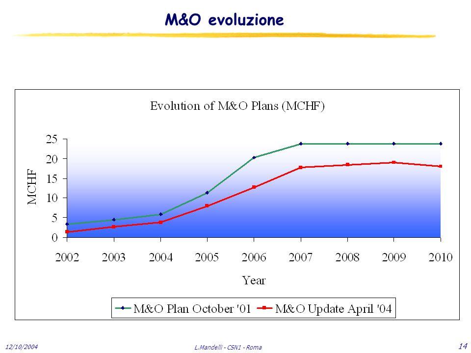 12/10/2004 L.Mandelli - CSN1 - Roma 14 M&O evoluzione