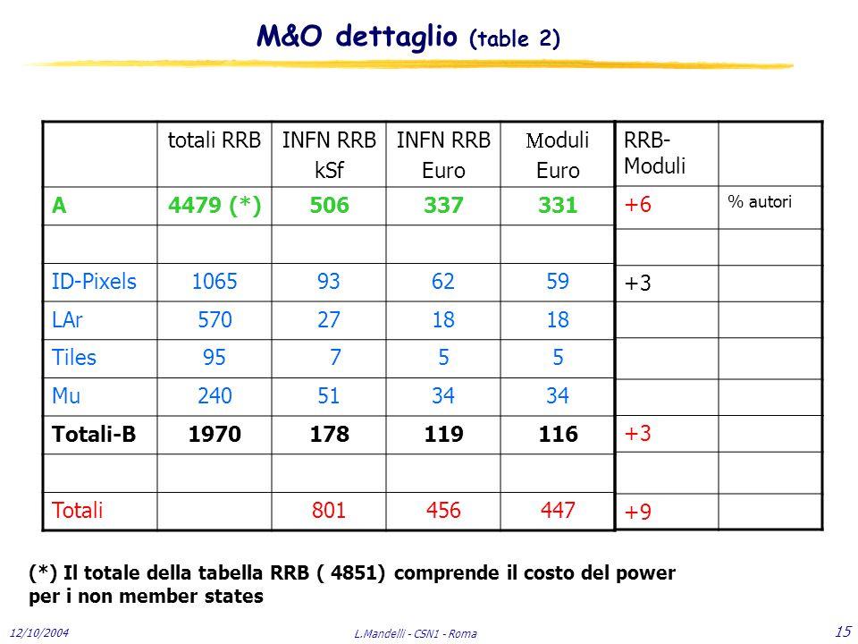12/10/2004 L.Mandelli - CSN1 - Roma 15 totali RRBINFN RRB kSf INFN RRB Euro  oduli Euro A4479 (*)506337331 ID-Pixels1065936259 LAr5702718 Tiles95 755 Mu2405134 Totali-B1970178119116 Totali801456447 (*) Il totale della tabella RRB ( 4851) comprende il costo del power per i non member states RRB- Moduli +6 % autori +3 +9 M&O dettaglio (table 2)