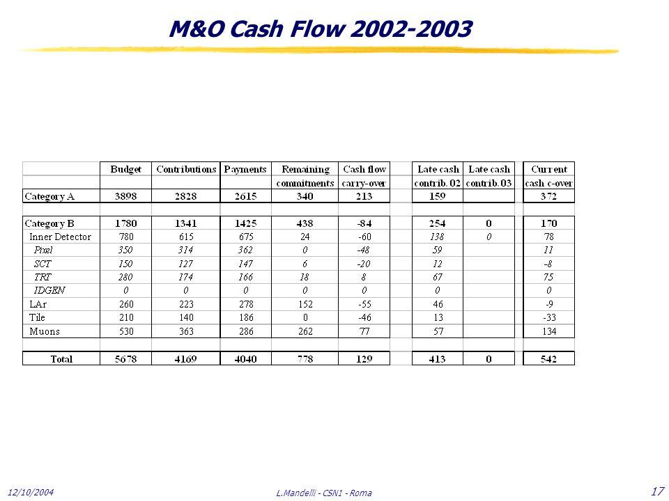 12/10/2004 L.Mandelli - CSN1 - Roma 17 M&O Cash Flow 2002-2003