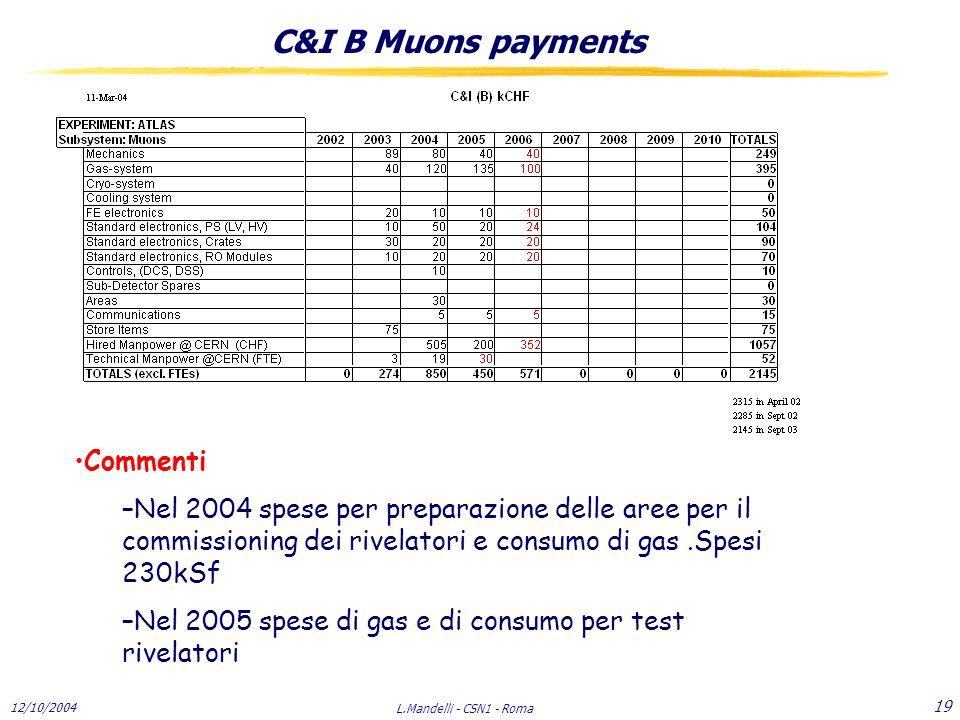 12/10/2004 L.Mandelli - CSN1 - Roma 19 C&I B Muons payments Commenti –Nel 2004 spese per preparazione delle aree per il commissioning dei rivelatori e consumo di gas.Spesi 230kSf –Nel 2005 spese di gas e di consumo per test rivelatori