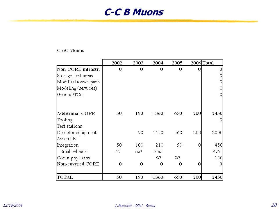 12/10/2004 L.Mandelli - CSN1 - Roma 20 C-C B Muons