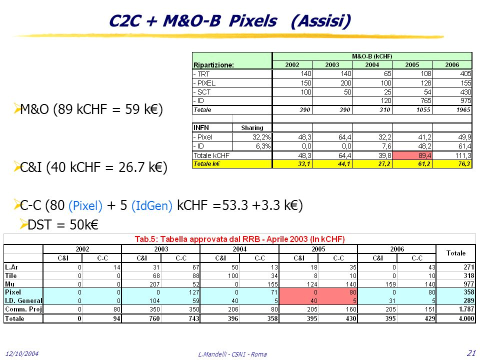 12/10/2004 L.Mandelli - CSN1 - Roma 21 C2C + M&O-B Pixels (Assisi)  M&O (89 kCHF = 59 k€)  C&I (40 kCHF = 26.7 k€)  C-C (80 (Pixel) + 5 (IdGen) kCHF =53.3 +3.3 k€)  DST = 50k€