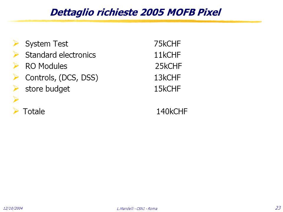 12/10/2004 L.Mandelli - CSN1 - Roma 23 Dettaglio richieste 2005 MOFB Pixel  System Test 75kCHF  Standard electronics 11kCHF  RO Modules 25kCHF  Controls, (DCS, DSS)13kCHF  store budget15kCHF   Totale 140kCHF
